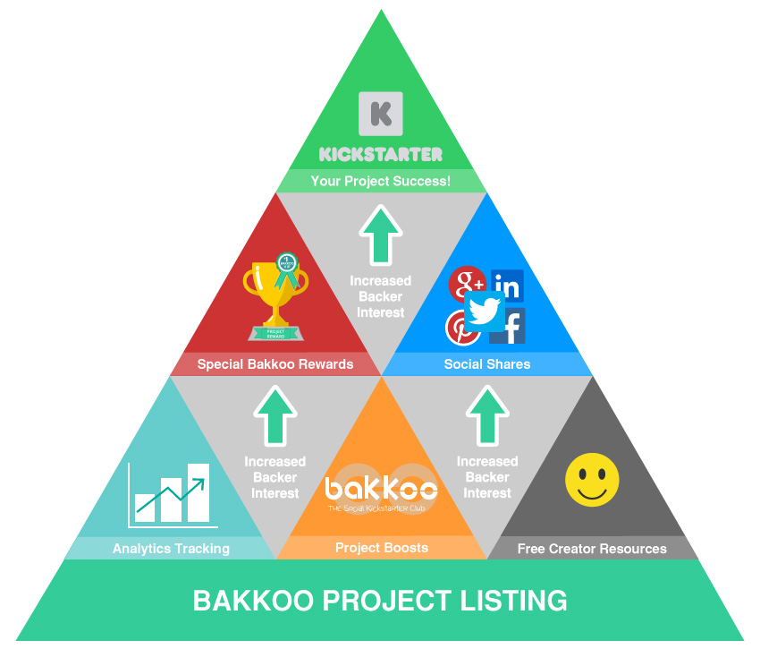 Bakkoo Project Pyramid Infographic