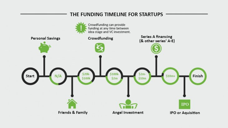 Pre Crowdfunding Campaign Planning Time Line